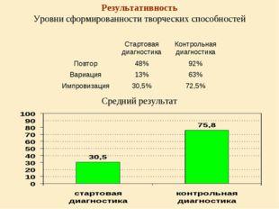 Результативность Уровни сформированности творческих способностей Средний резу