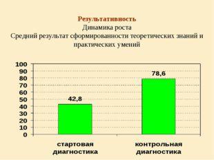 Результативность Динамика роста Средний результат сформированности теоретичес