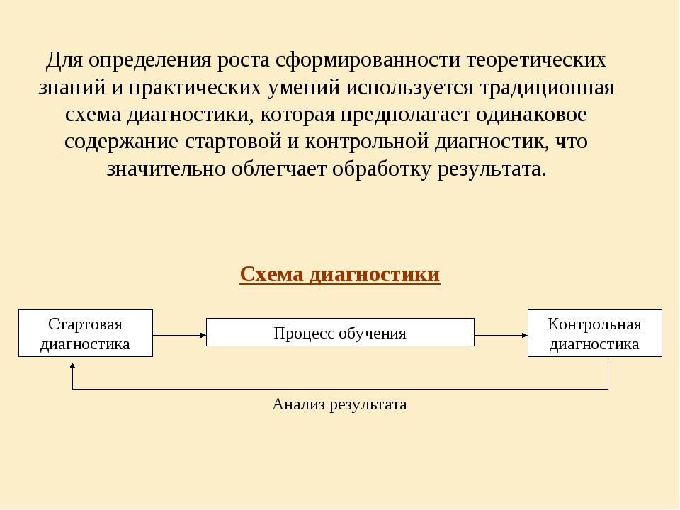 Для определения роста сформированности теоретических знаний и практических ум...