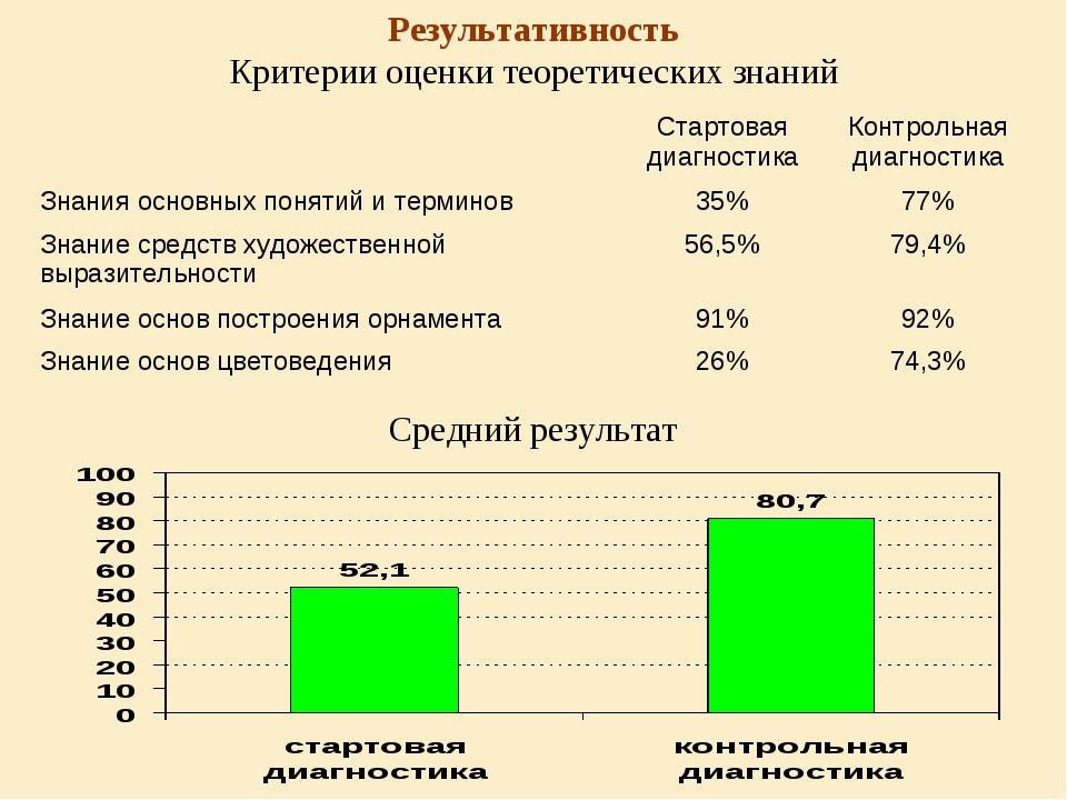 Результативность Критерии оценки теоретических знаний Средний результат Стар...