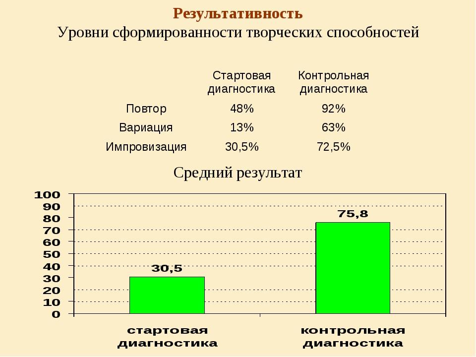 Результативность Уровни сформированности творческих способностей Средний резу...