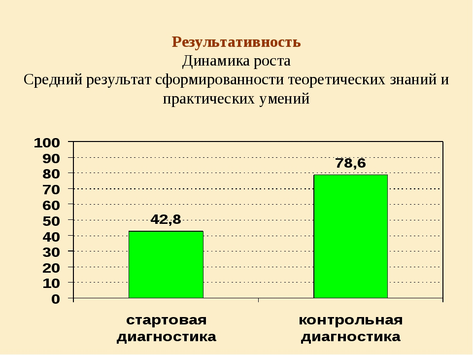Результативность Динамика роста Средний результат сформированности теоретичес...