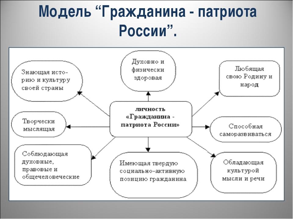 """Модель """"Гражданина - патриота России""""."""