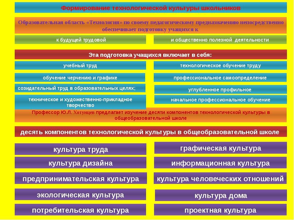 Формирование технологической культуры школьников Образовательная область «Тех...