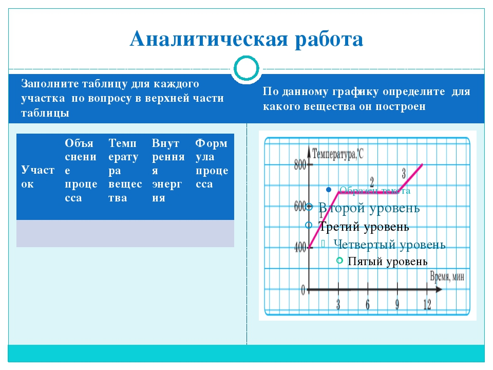 Заполните таблицу для каждого участка по вопросу в верхней части таблицы По д...