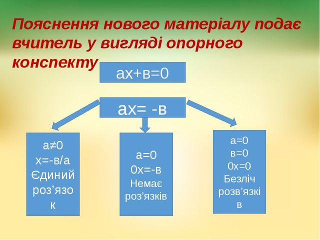 Пояснення нового матеріалу подає вчитель у вигляді опорного конспекту ах+в=0...