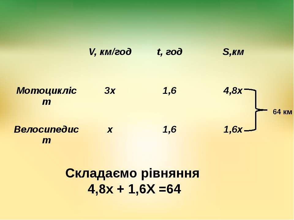 64 км Складаємо рівняння 4,8х + 1,6Х =64 V,км/год t,год S,км Мотоцикліст 3х...