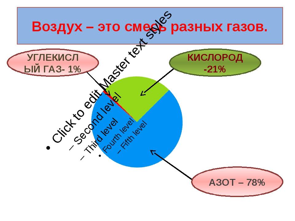 Воздух – это смесь разных газов. КИСЛОРОД -21% УГЛЕКИСЛЫЙ ГАЗ- 1% АЗОТ – 78%