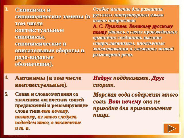 3.Синонимы и синонимические замены (в том числе контекстуальные синонимы, си...