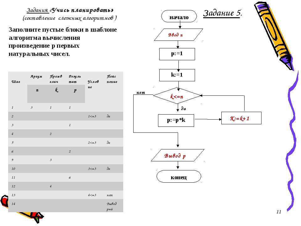Заполните пустые блоки в шаблоне алгоритма вычисления произведение p первых н...