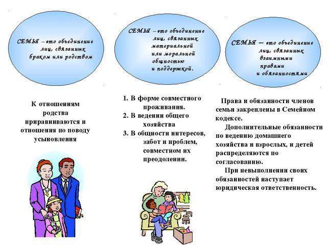 СЕМЬЯ – это объединение лиц, связанных браком или родством СЕМЬЯ – это объеди...