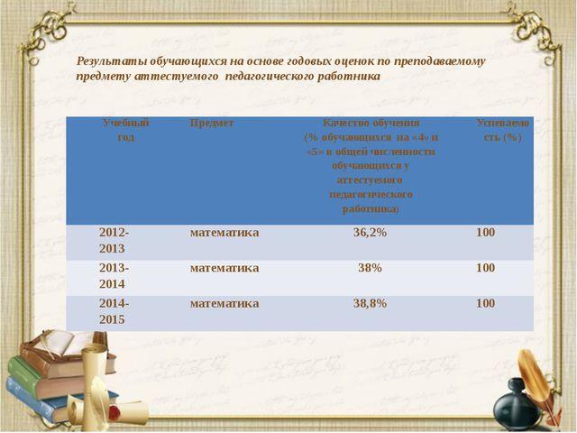 Результаты обучающихся на основе годовых оценок по преподаваемому предмету а...