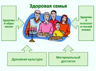 Здоровый образ жизни Здоровый психологи-ческий климат Духовная культура Матер