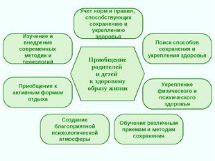 Приобщение родителей и детей к здоровому образу жизни Изучение и внедрение со
