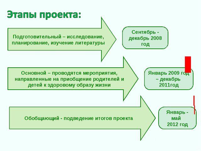Подготовительный – исследование, планирование, изучение литературы Основной –...