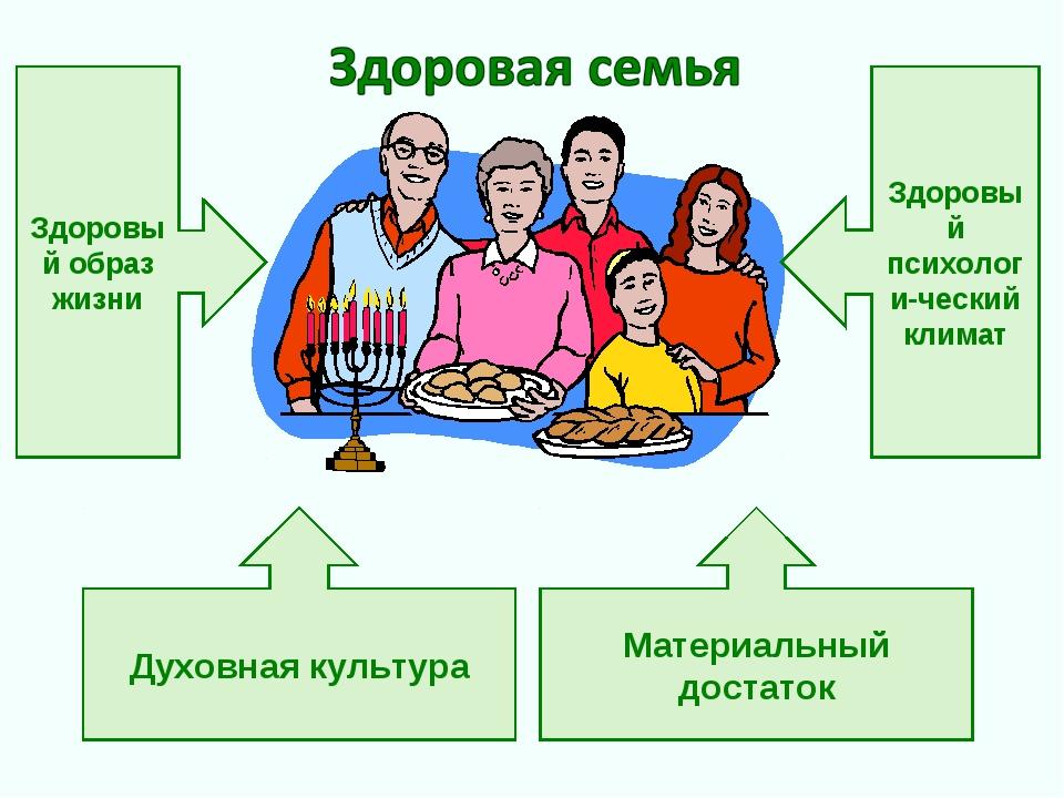 Здоровый образ жизни Здоровый психологи-ческий климат Духовная культура Матер...