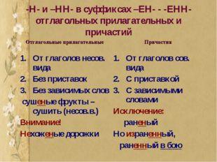-Н- и –НН- в суффиксах –ЕН- - -ЕНН- отглагольных прилагательных и причастий О