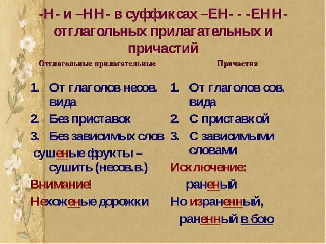 -Н- и –НН- в суффиксах –ЕН- - -ЕНН- отглагольных прилагательных и причастий О...