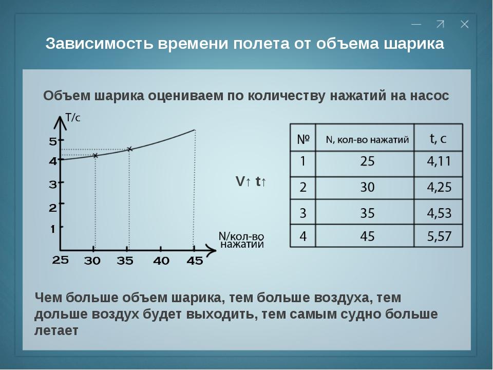 Зависимость времени полета от объема шарика Объем шарика оцениваем по количес...