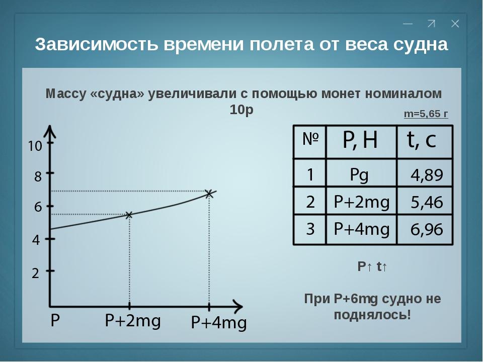 Зависимость времени полета от веса судна Массу «судна» увеличивали с помощью...