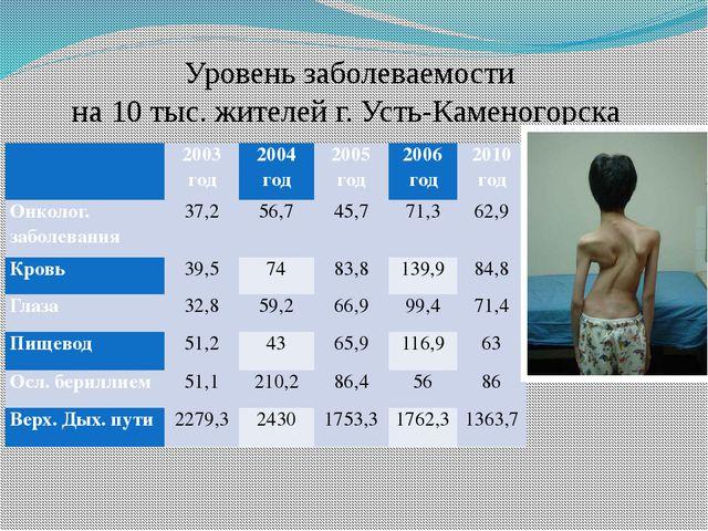 Уровень заболеваемости на 10 тыс. жителей г. Усть-Каменогорска  2003год 200...