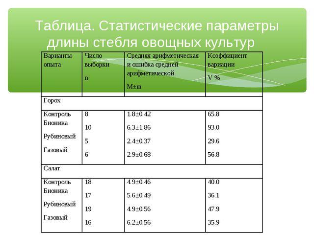 Таблица. Статистические параметры длины стебля овощных культур