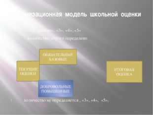 Организационная модель школьной оценки «не зачтено», «3», «4», «5» количество