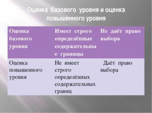 Оценка базового уровня и оценка повышенного уровня Оценка базового уровня Име