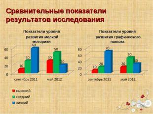 Сравнительные показатели результатов исследования Показатели уровня развития