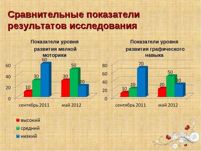 Сравнительные показатели результатов исследования Показатели уровня развития...