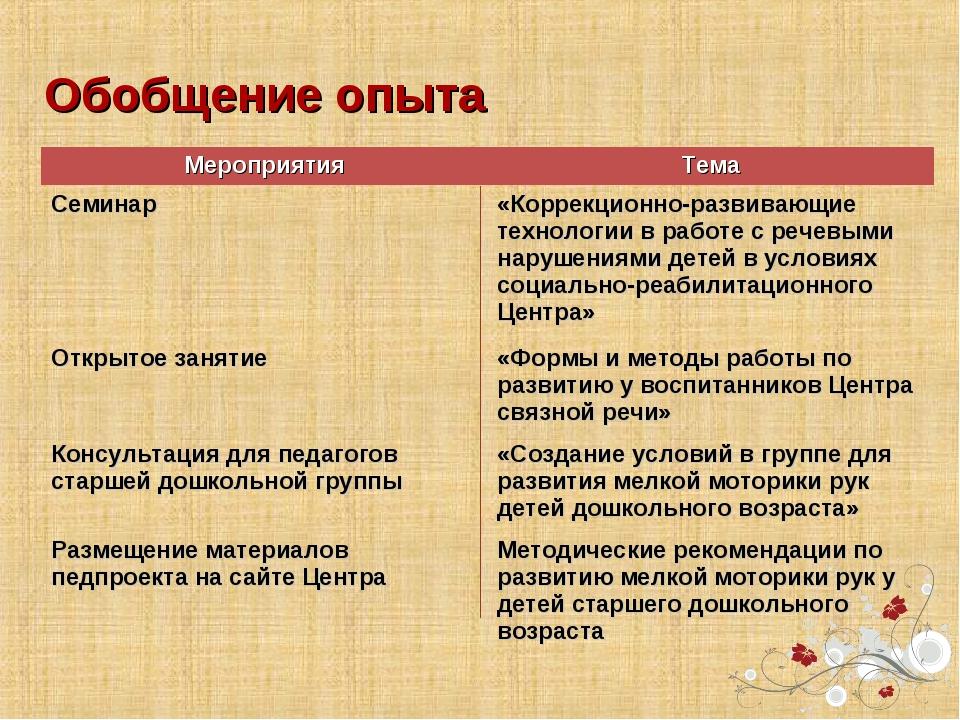Обобщение опыта МероприятияТема Семинар «Коррекционно-развивающие технологи...