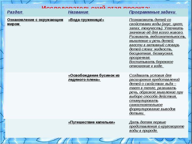 Исследовательский этап проекта: Раздел Название Программные задачи Ознаком...