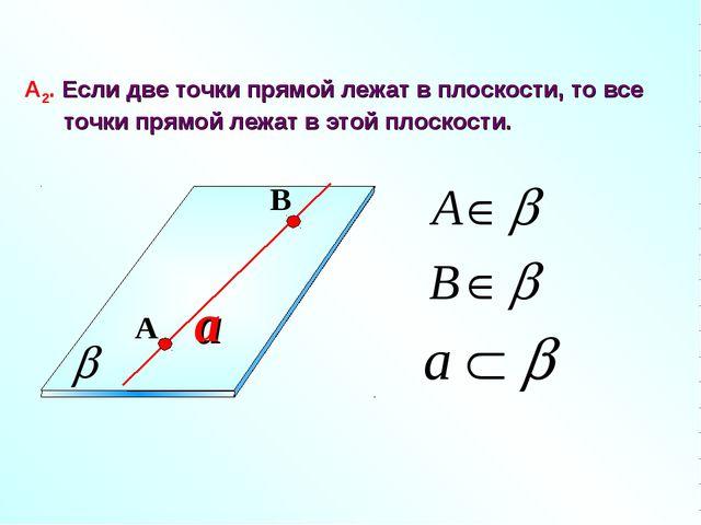 a А2. Если две точки прямой лежат в плоскости, то все точки прямой лежат в эт...