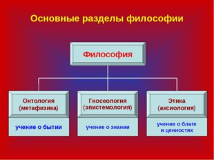 Основные разделы философии Философия Онтология (метафизика) Гносеология (эпис
