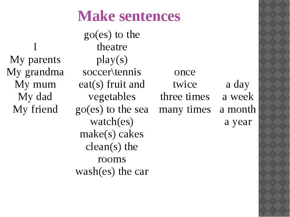Make sentences I My parents My grandma My mum My dad My friend go(es) to the...