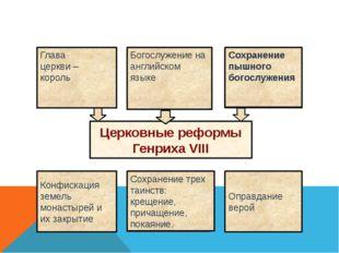 Церковные реформы Генриха VIII Конфискация земель монастырей и их закрытие Оп
