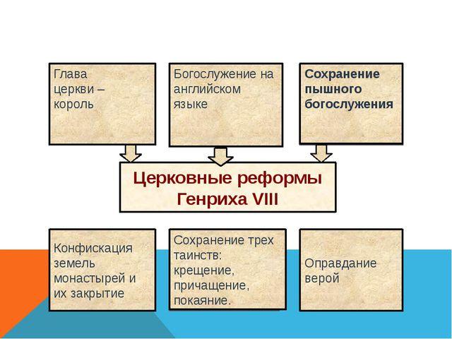 Церковные реформы Генриха VIII Конфискация земель монастырей и их закрытие Оп...