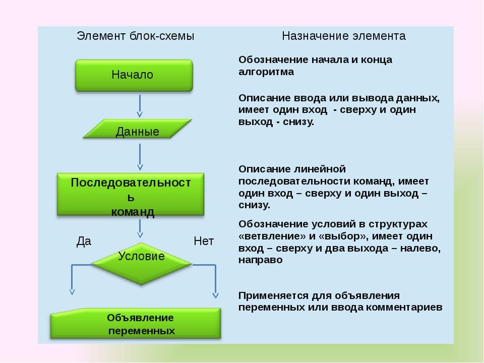 Начало Данные Последовательность команд Условие Да Нет Объявление переменных...