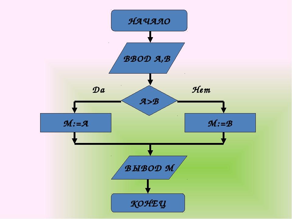 НАЧАЛО ВВОД A,B КОНЕЦ ВЫВОД M A>B M:=A M:=B Да Нет