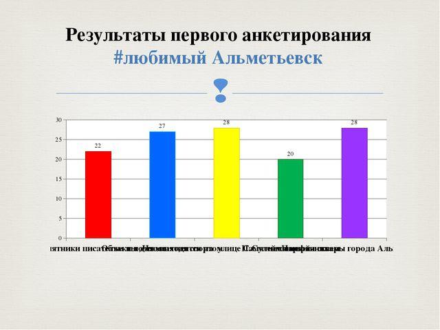 Результаты первого анкетирования #любимый Альметьевск 