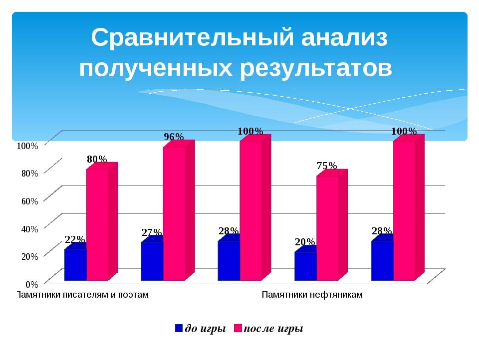 Сравнительный анализ полученных результатов