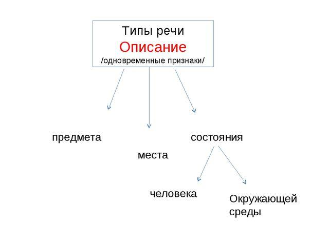 Типы речи Описание /одновременные признаки/ предмета места состояния человека...