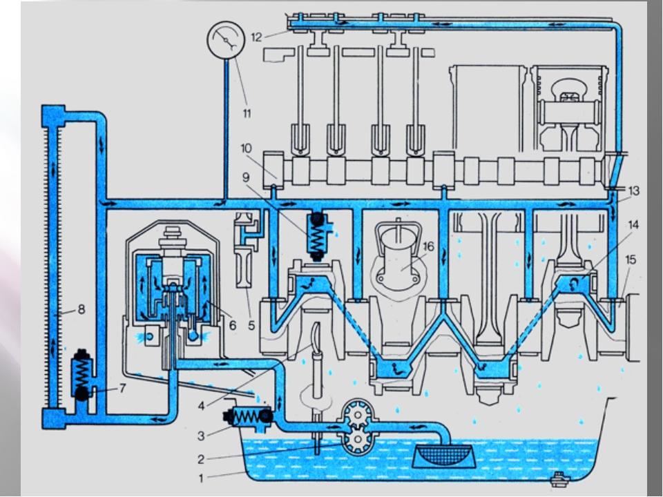 система смазки двигателя картинка карикатуристы