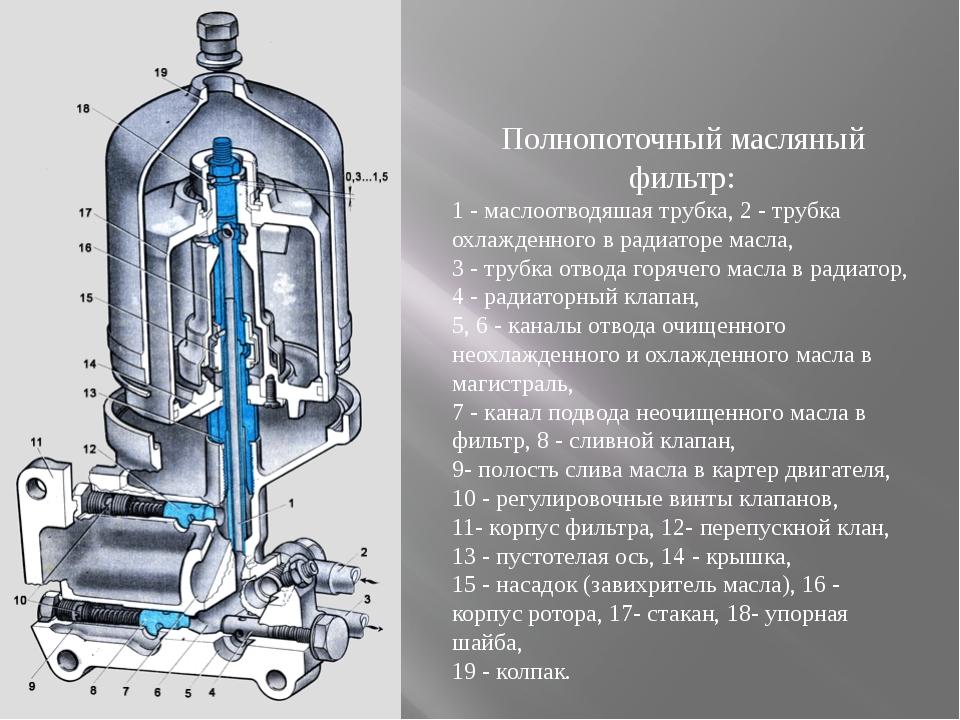 Полнопоточный масляный фильтр: 1 - маслоотводяшая трубка, 2 - трубка охлажден...