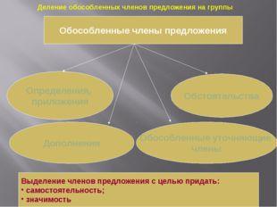Обособленные члены предложения Определения, приложения Обстоятельства Дополне