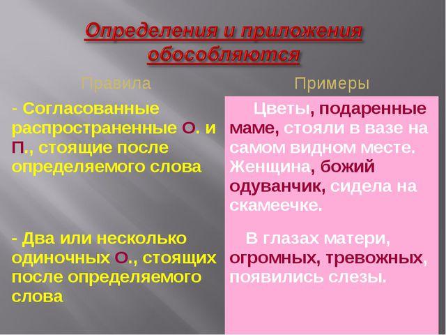 ПравилаПримеры - Согласованные распространенные О. и П., стоящие после опред...