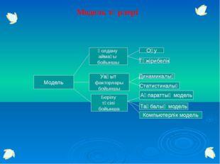 Модельдеу кезеңдері I.Есептің қойылымы Есептің сипаттамасы Модельдеу мақсаты
