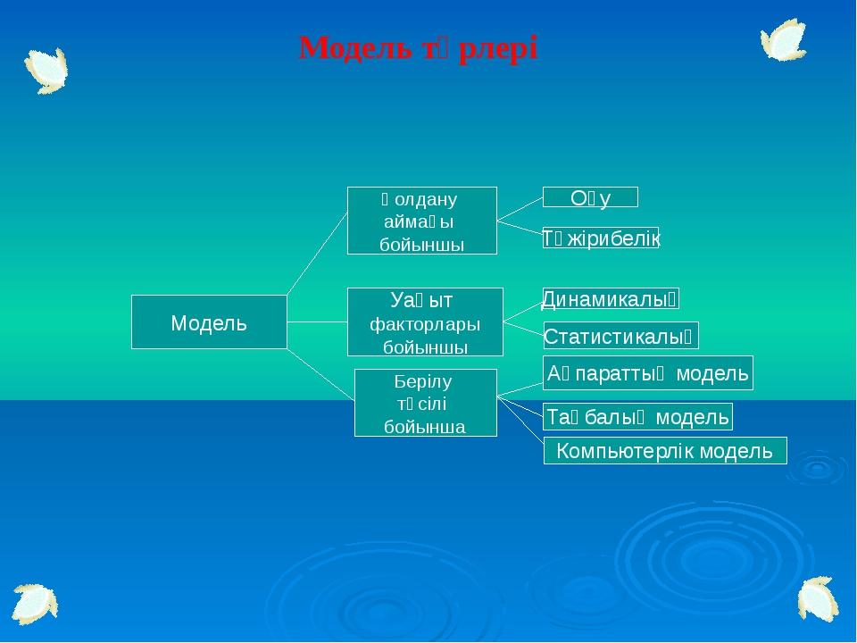 Модельдеу кезеңдері I.Есептің қойылымы Есептің сипаттамасы Модельдеу мақсаты...