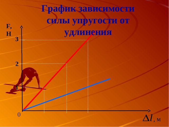 График зависимости силы упругости от удлинения