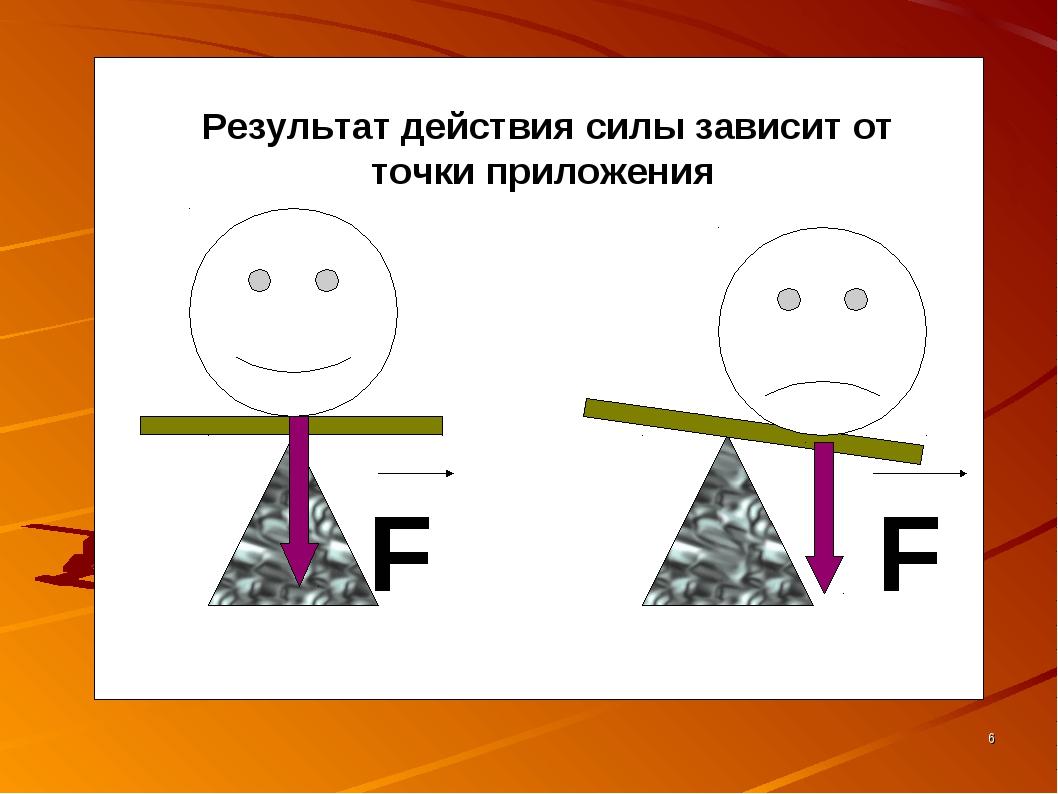 Результат действия силы зависит от точки приложения F F